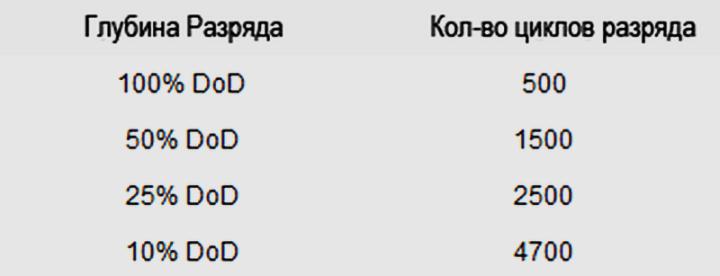 kak-pravilno-zaryazhat-batareyu-gadzhetov-1