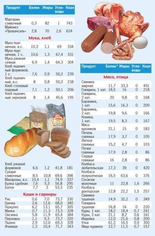 Диеты таблица калория
